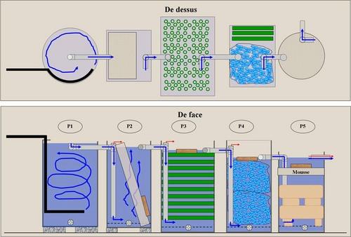 comment r aliser un filtre de bassin de jardin page 4. Black Bedroom Furniture Sets. Home Design Ideas